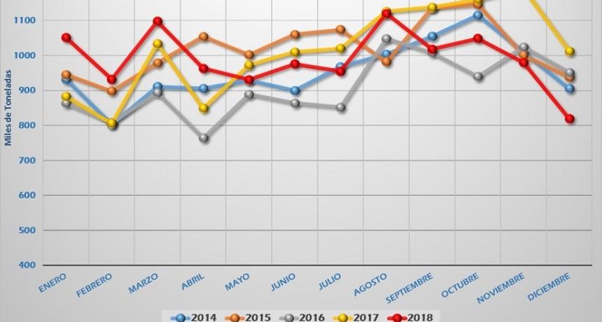 Cemento: diciembre con los despachos más bajos de los últimos cinco años