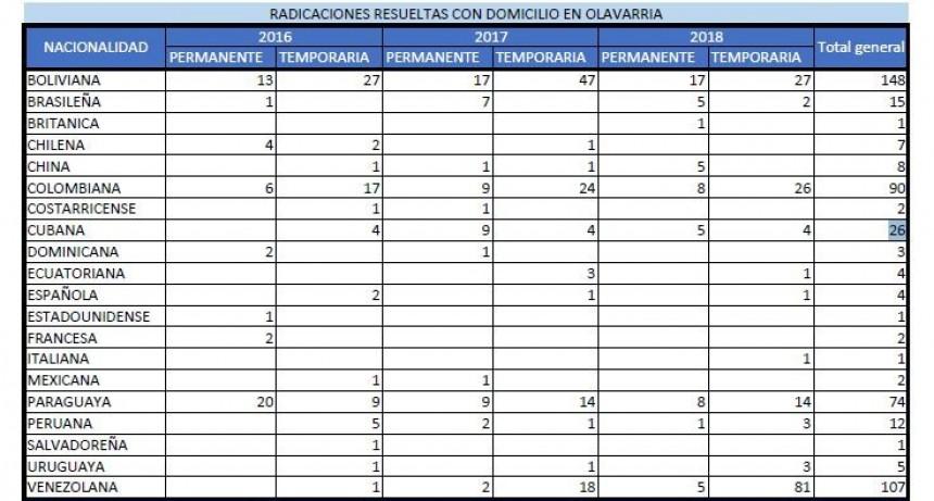 Se radicaron 86 venezolanos en Olavarría durante 2018