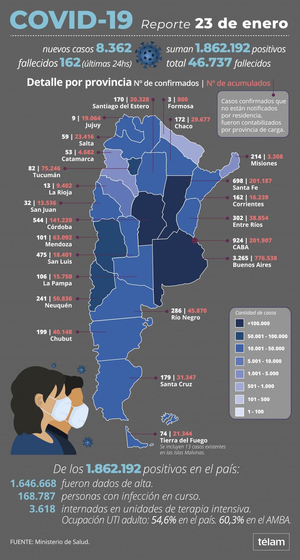Otros 162 muertos y 8.362 contagiados por coronavirus en el país