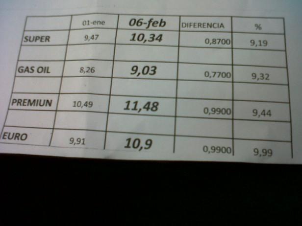 Combustibles: incrementos superiores al 6 %