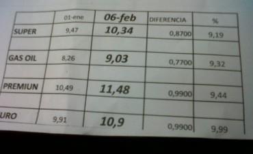Combustibles: estacionero local de YPF sorprendido por el aumento superior al 6 %