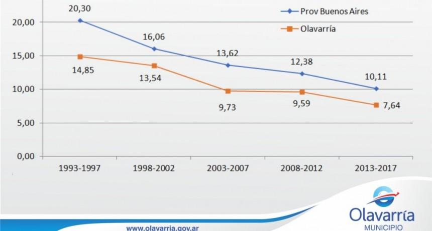 La Municipalidad difunde cifras de mortalidad infantil