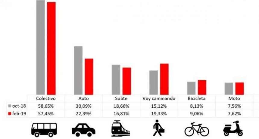 Transporte Público: El 70% de los argentinos se siente afectado por el aumento de la tarifa