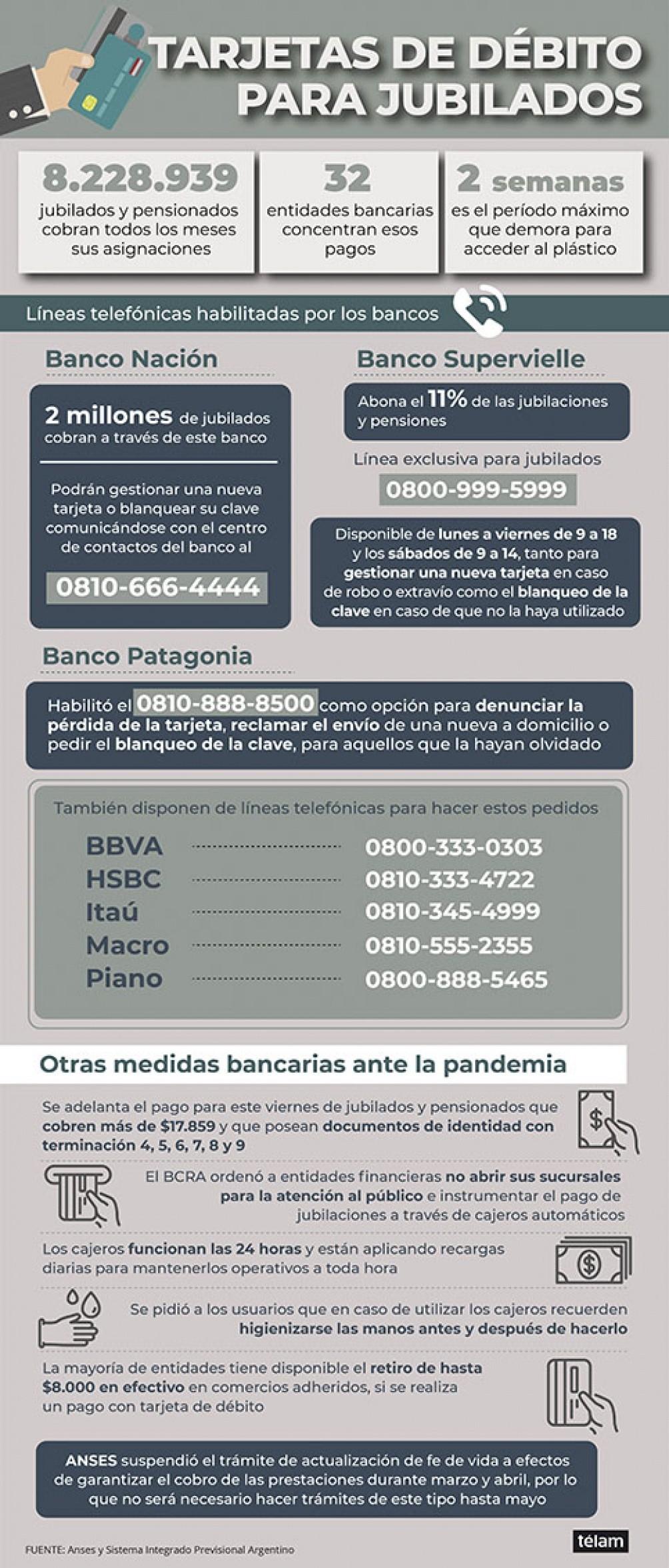 Jubilados: los bancos abren líneas telefónicas para que pidan sus tarjetas de débito