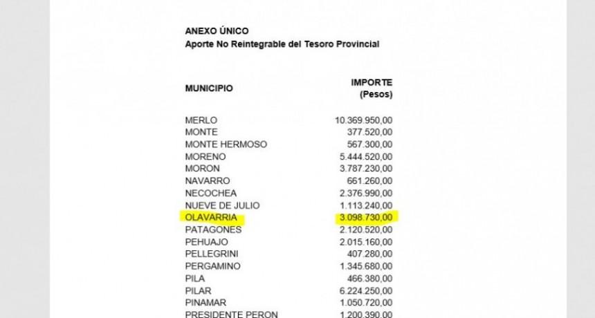 Asistencia Financiera: unos 3 millones de pesos recibirá Olavarría