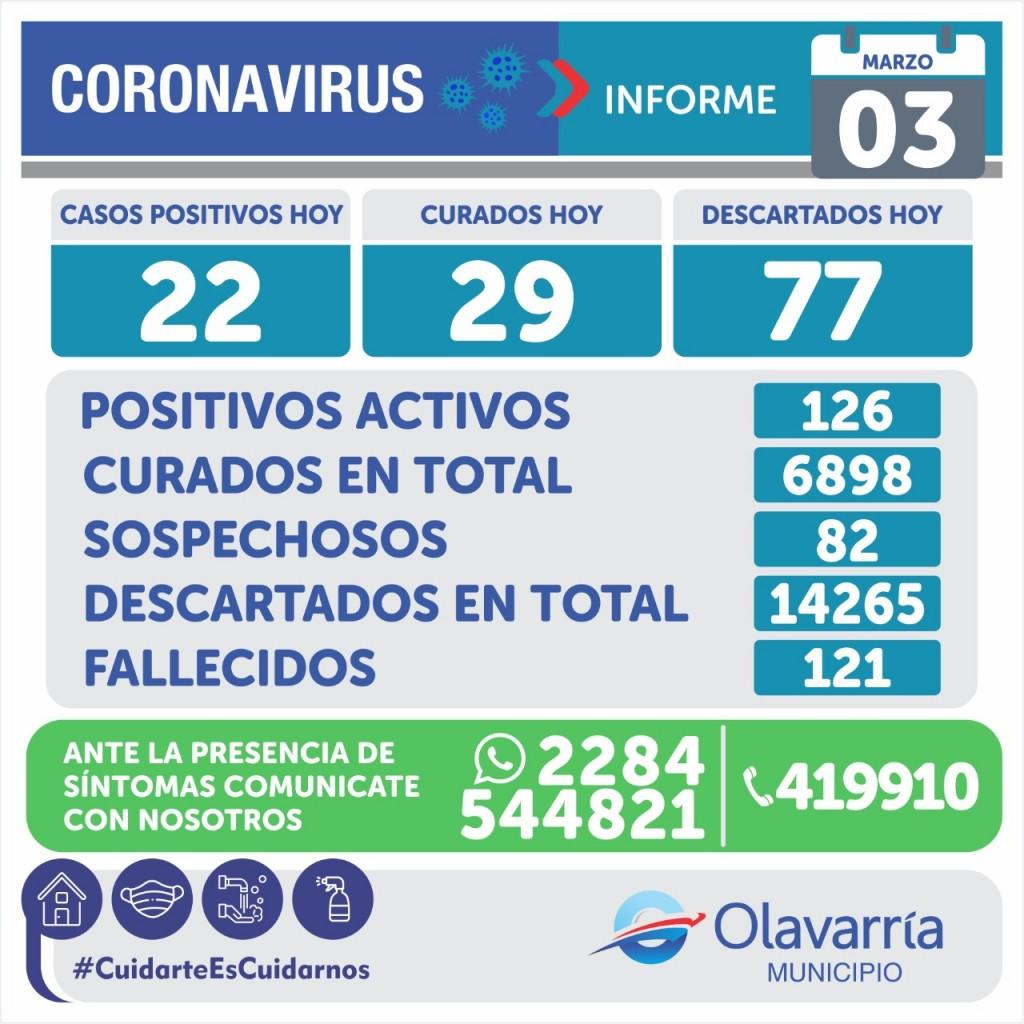 Emergencia Sanitaria: 22 casos positivos y 126 activos