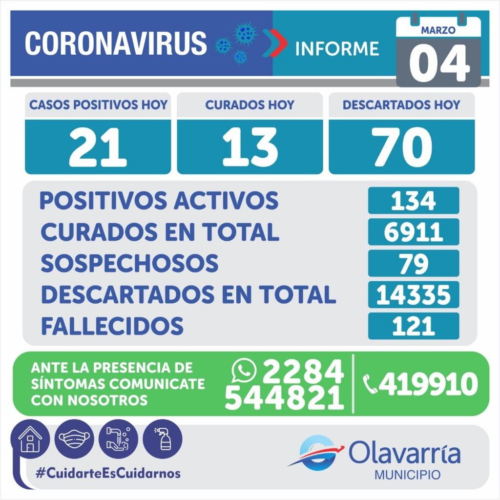 Emergencia Sanitaria: 21 casos nuevos y 134 activos