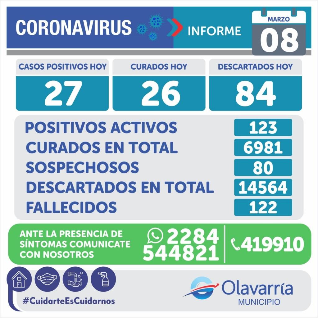 Emergencia Sanitaria: 27 casos nuevos y 123 activos