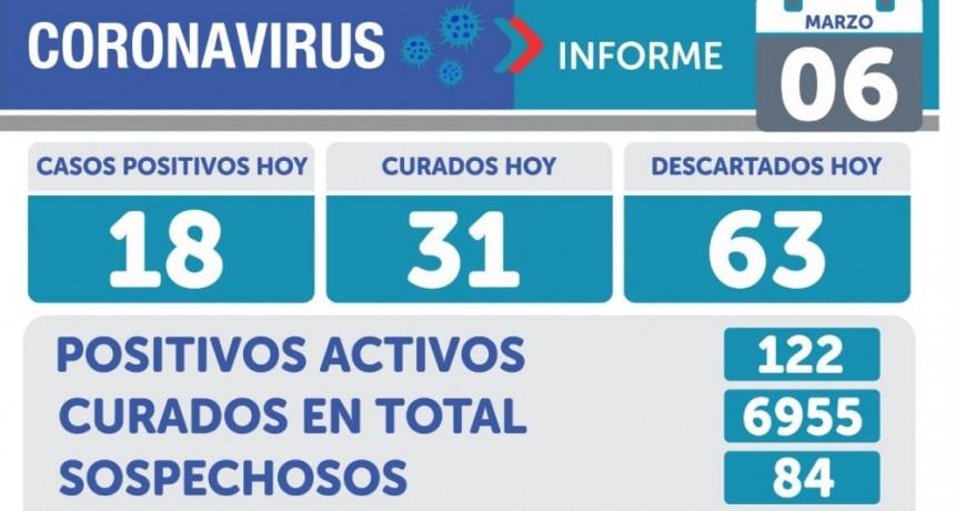 Emergencia Sanitaria: 18 casos nuevos y 122 activos