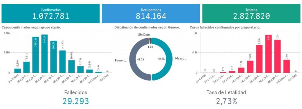 La provincia suma 10.349 casos de coronavirus y los contagios ascienden a 1.072.781