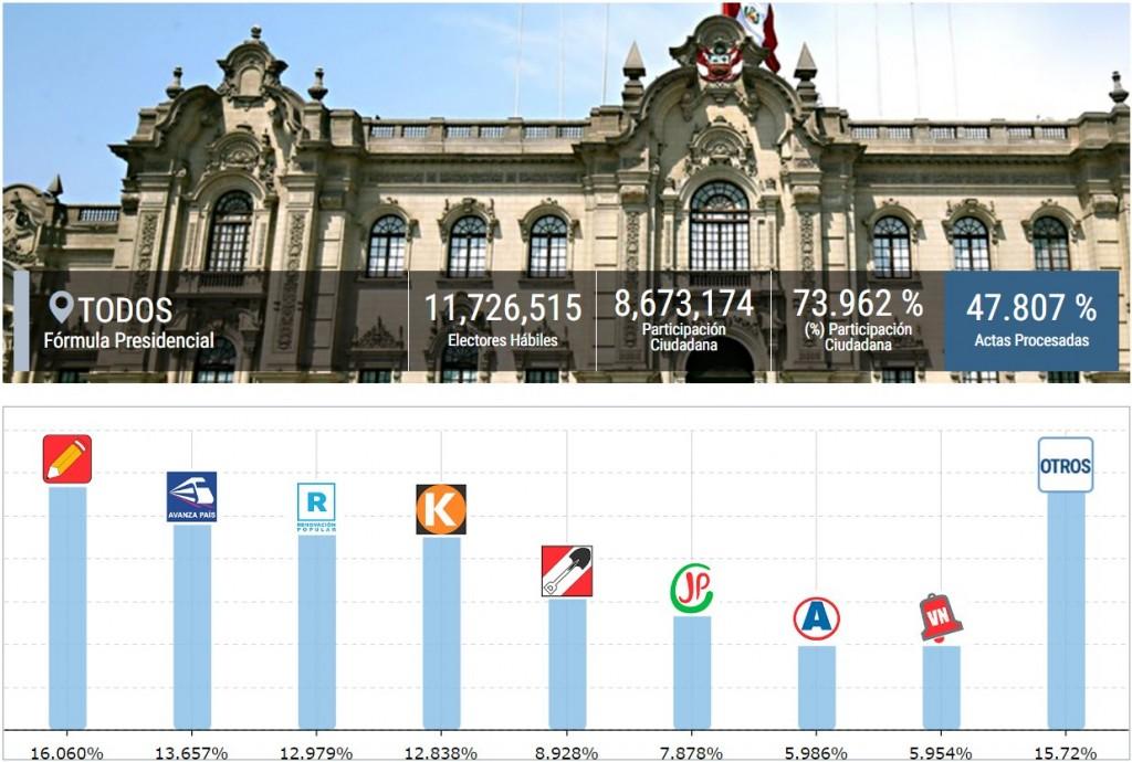 Perú: El izquierdista Castillo va al balotaje, pero hay incógnita en el segundo puesto