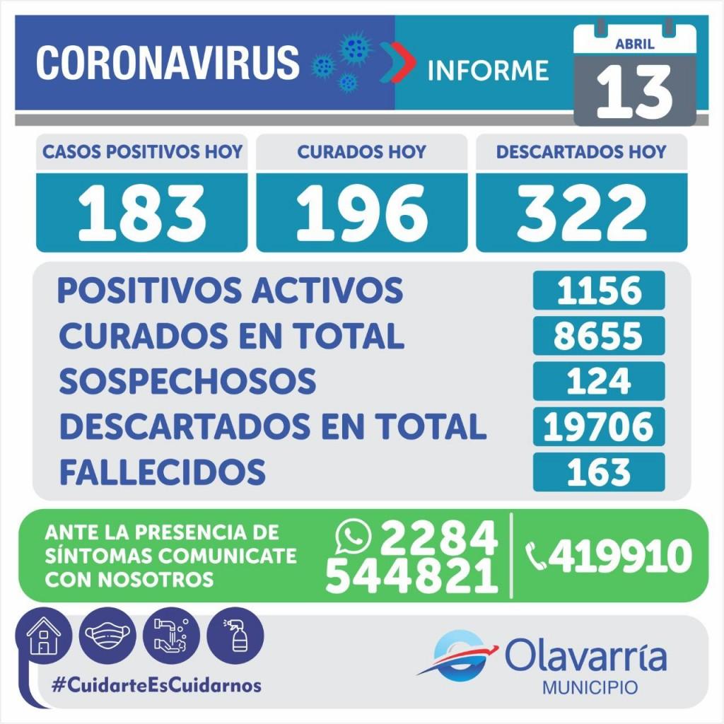 Emergencia Sanitaria: 183 casos nuevos y 5 fallecimientos