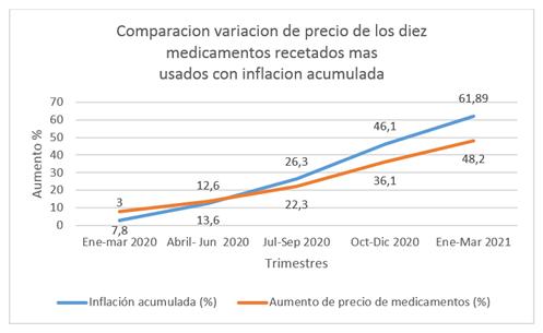 Los medicamentos más recetados aumentaron por encima de la inflación