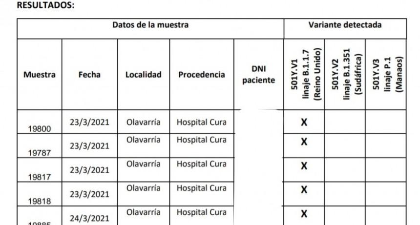Confirman circulación comunitaria de cepas de Manaos y Reino Unido en Olavarría