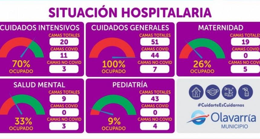 Sin camas en Clínica Covid: Cinco fallecidos por coronavirus este sábado
