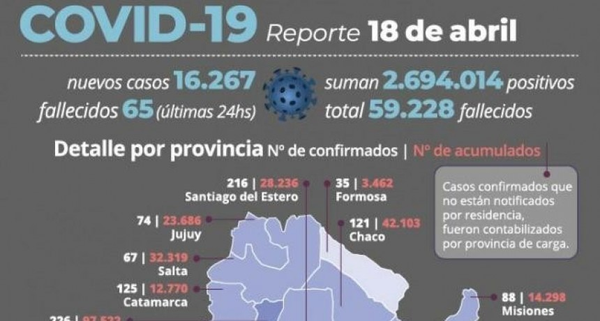 Otras 65 personas murieron y 16.267 fueron reportadas con coronavirus en las últimas 24 horas