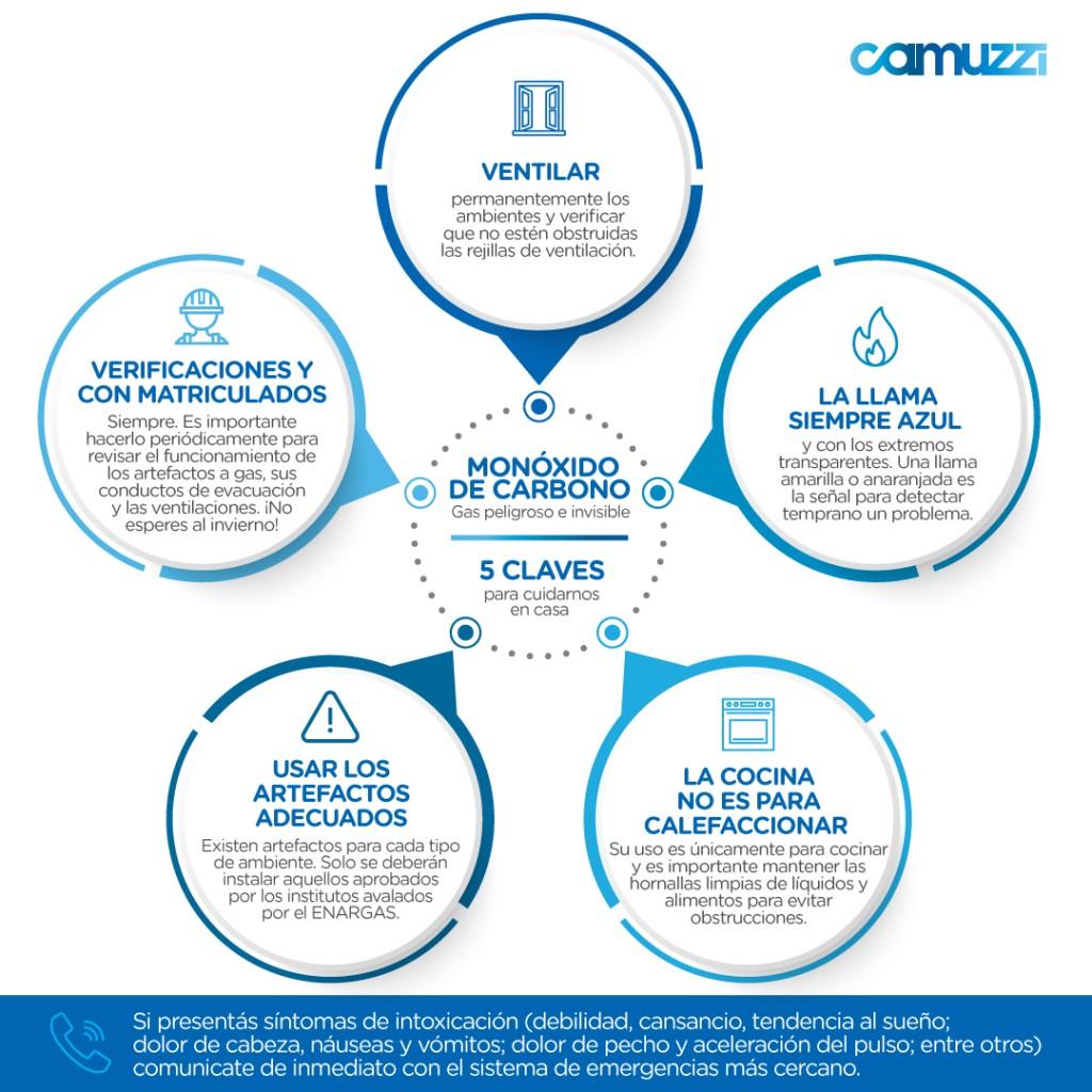 Camuzzi brinda recomendaciones para evitar inconvenientes con el monóxido de carbono
