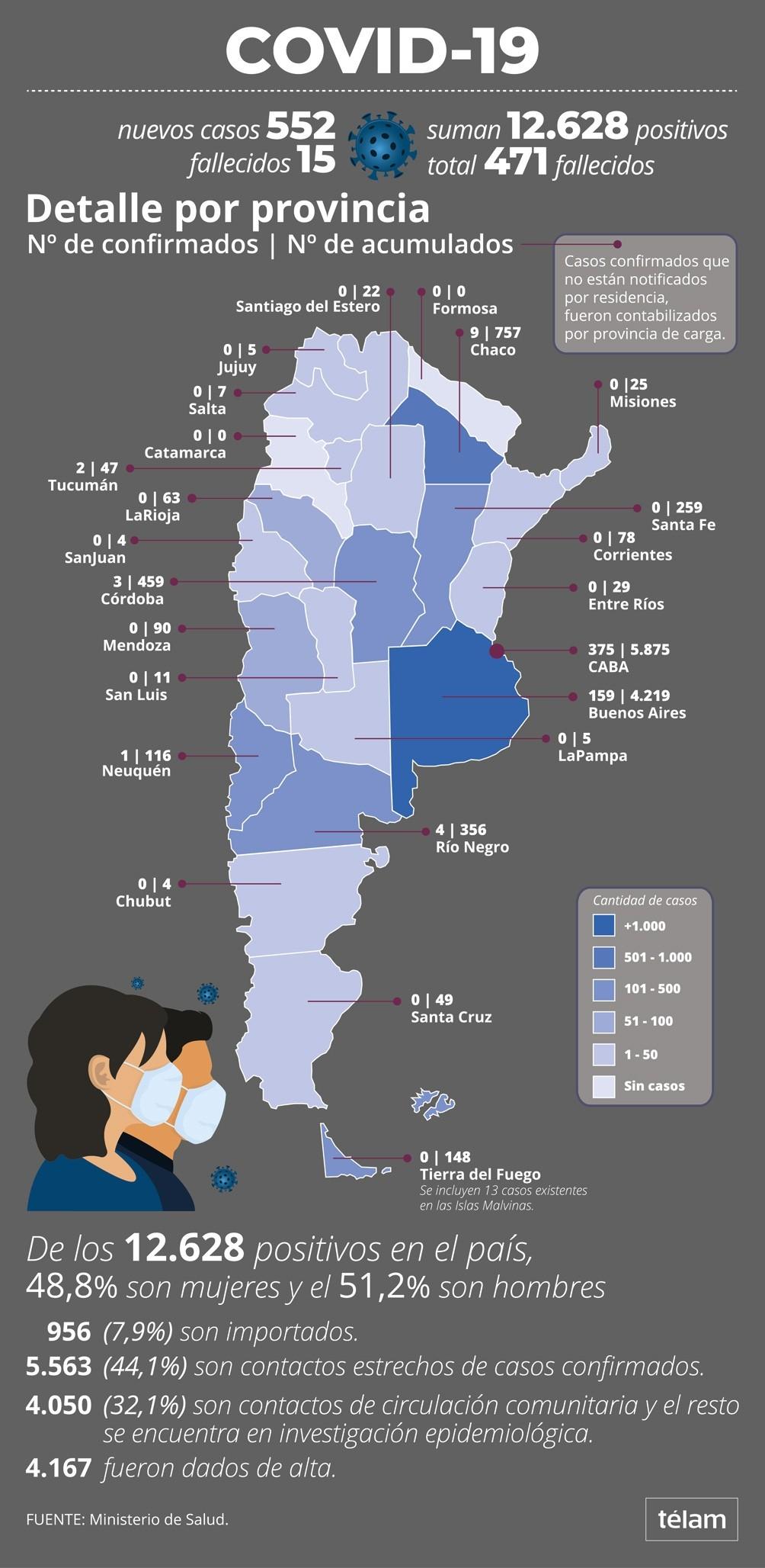 Informan cuatro nuevos fallecimientos y suman 471 los muertos por coronavirus en la Argentina