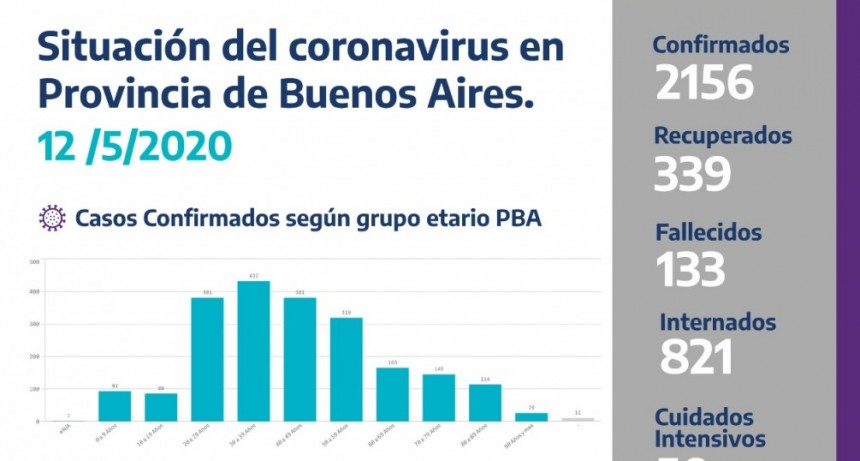 La provincia dará dos informes oficiales diarios sobre la situación del coronavirus
