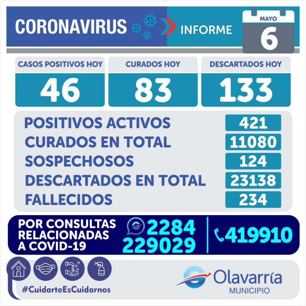 Emergencia Sanitaria:  46 positivos y 3 fallecimientos