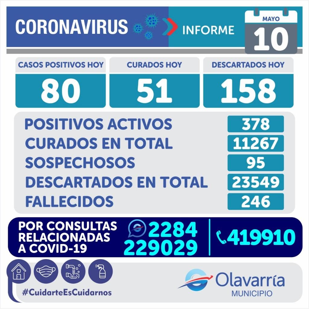 Emergencia Sanitaria: 80 casos nuevos y 2 fallecimientos