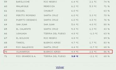 Olavarría en el podio de las ciudades más frías del país