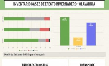 Olavarría cuenta con un Inventario de Gases de Efecto Invernadero