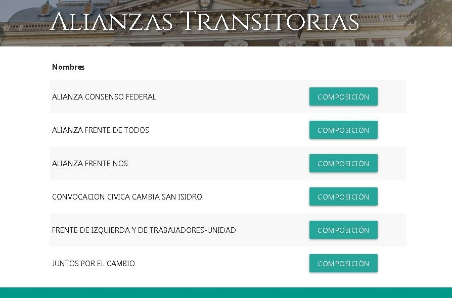 Son seis las alianzas transitorias registradas en la Provincia