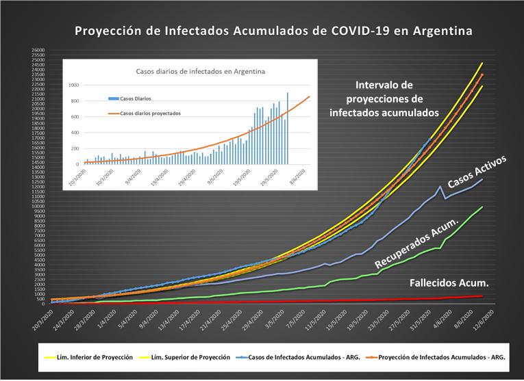 Coronavirus: Olavarría trabaja en estadísticas y modelos predictivos