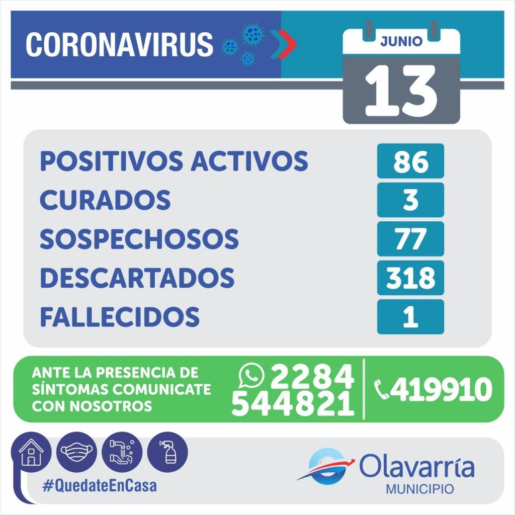 Se mantiene la cantidad de infectados en Olavarría