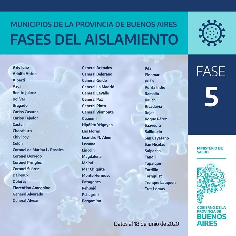 Coronavirus: Salud informa qué fase atraviesa cada municipio bonaerense