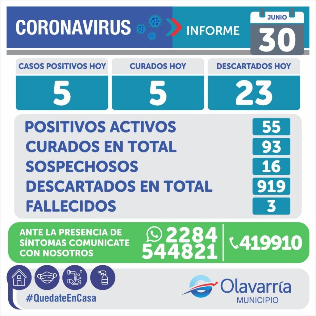Informe Sanitario: este martes se registraron 5 casos positivos nuevos