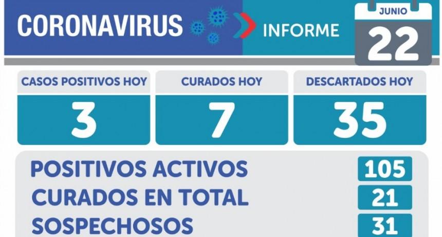 Informe Sanitario: este lunes hubo 3 nuevos casos positivos de Covid 19