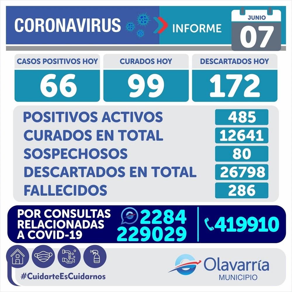 Emergencia Sanitaria: 66 casos positivos más de Covid este lunes