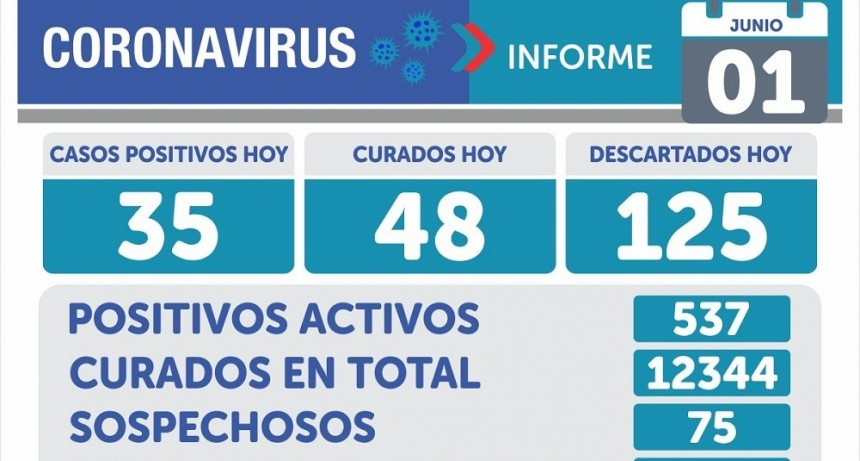 Emergencia Sanitaria: una mujer falleció y 35 personas resultaron positivas de Covid