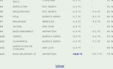 A las 9 está más frío en Olavarría y Tandil, que en la Base Marambio