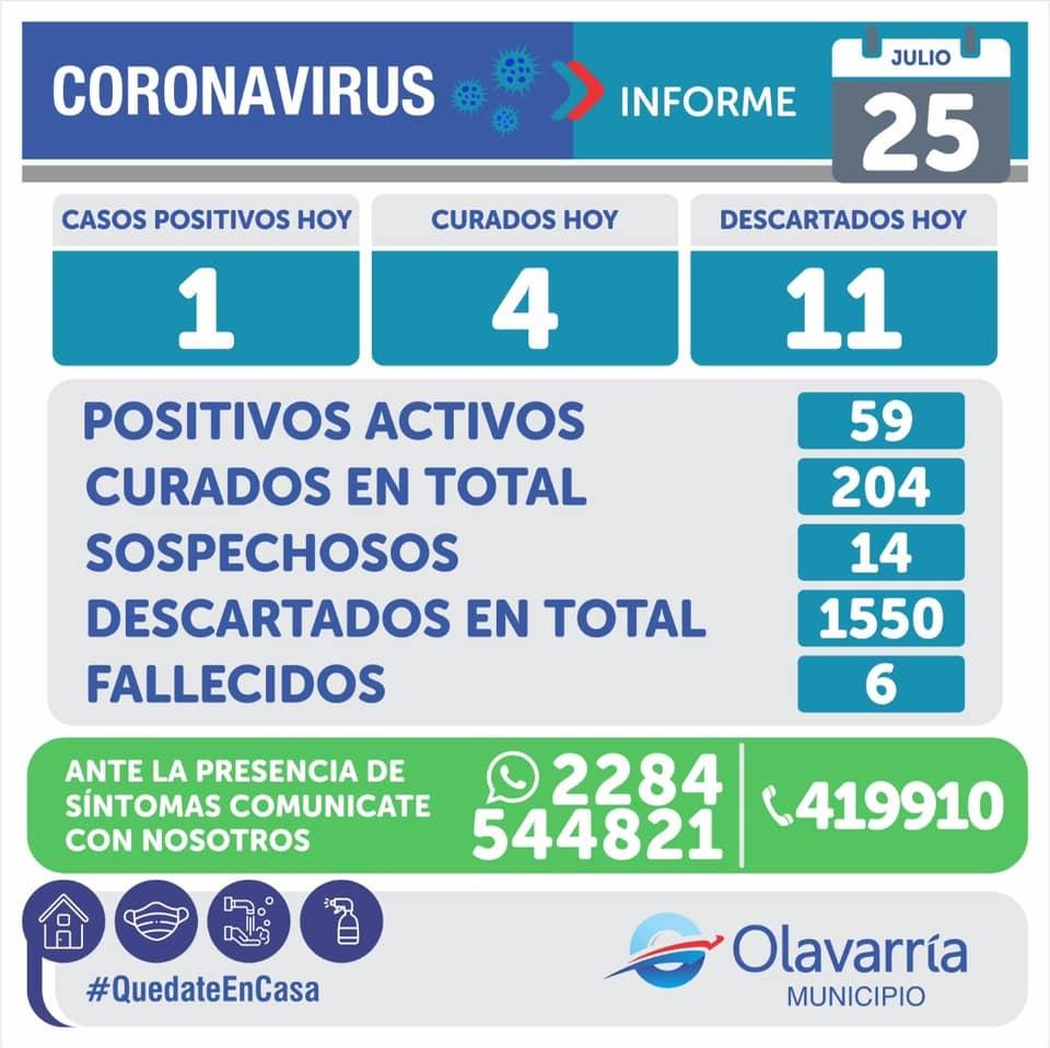 Olavarría: Un caso positivo este sábado y son 269 desde el inicio de la pandemia