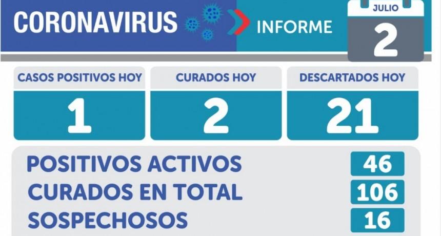 Informe Sanitario : en Olavarría, este jueves se registró un nuevo caso positivo de Covid 19