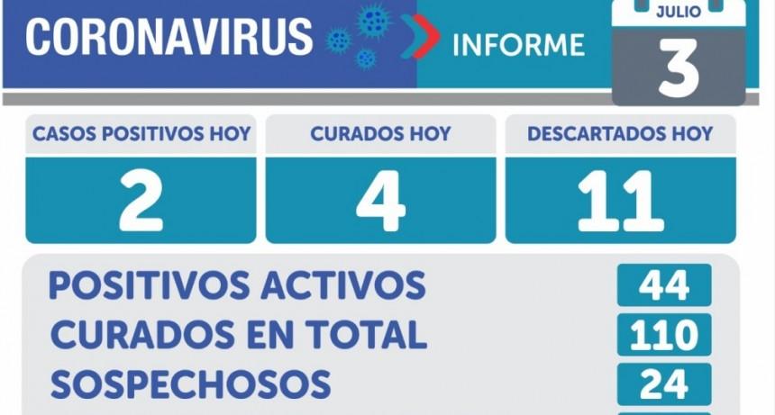 Informe Sanitario: este viernes se registraron 2 nuevos casos en Olavarría