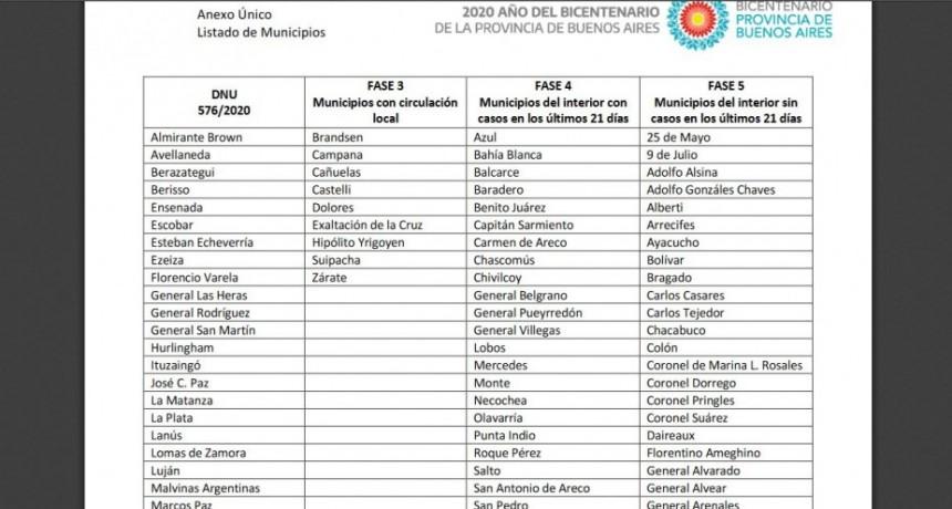 Provincia pasó a Olavarría a Fase 4