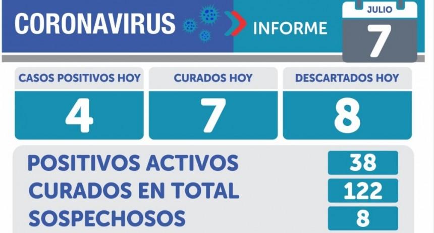 Informe Sanitario: en Olavarría se registraron 4 casos positivos este martes