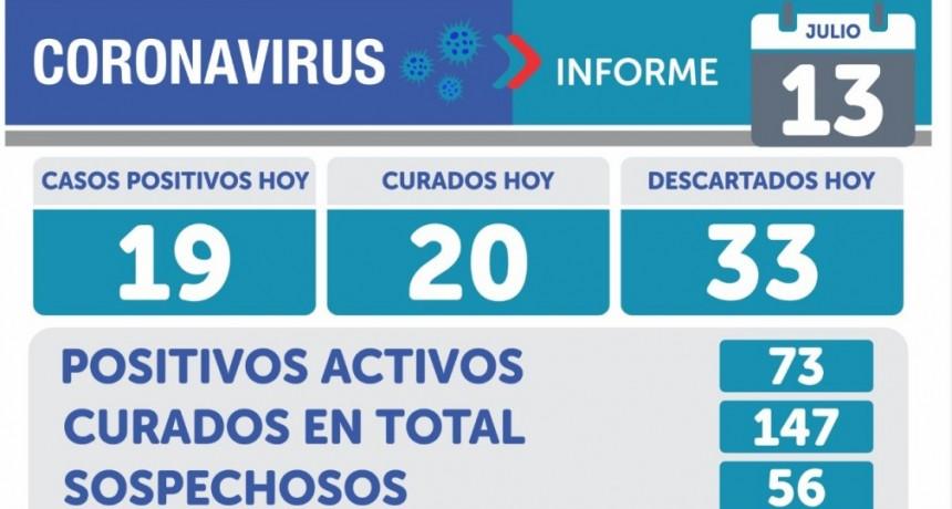 Emergencia sanitaria: en Olavarría 19 nuevos casos y en Argentina 3099 y 58 muertes