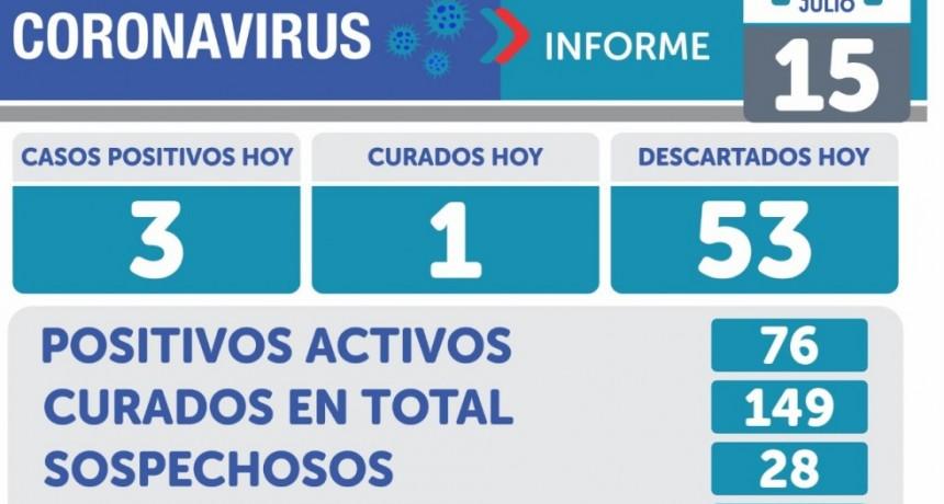 Emergencia sanitaria:  en Olavarría 3 nuevos casos y un fallecido más por coronavirus