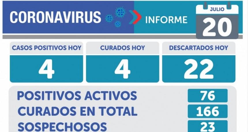 Emergencia Sanitaria: este lunes en Olavarría, se registraron 4 nuevos casos de COVID