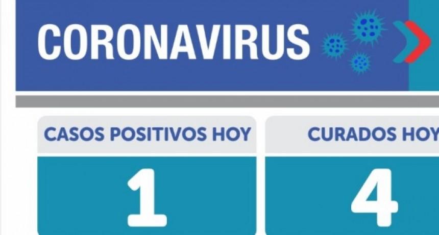 Emergencia sanitaria: un solo contagio en Olavarría y en Argentina 110 personas murieron y 5.641 infectados