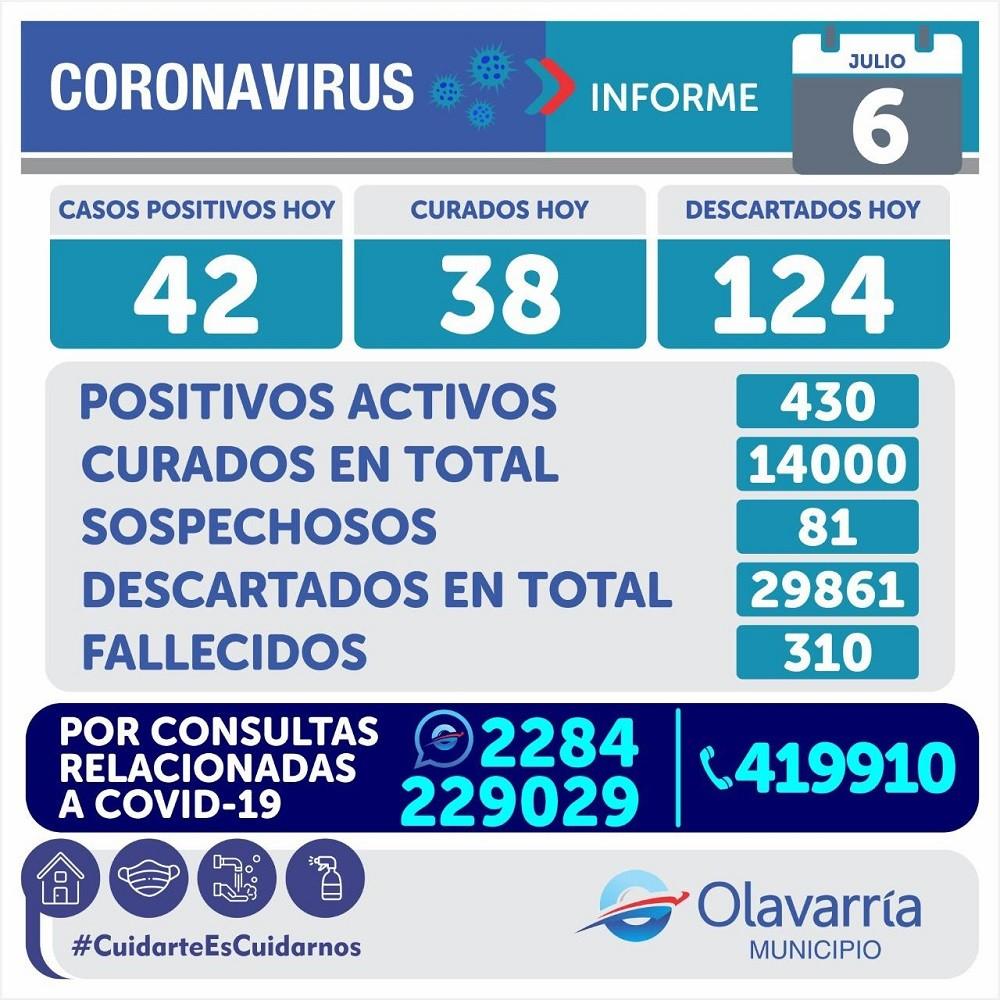 Emergencia Sanitaria: 42 nuevos contagios de Covid en Olavarría