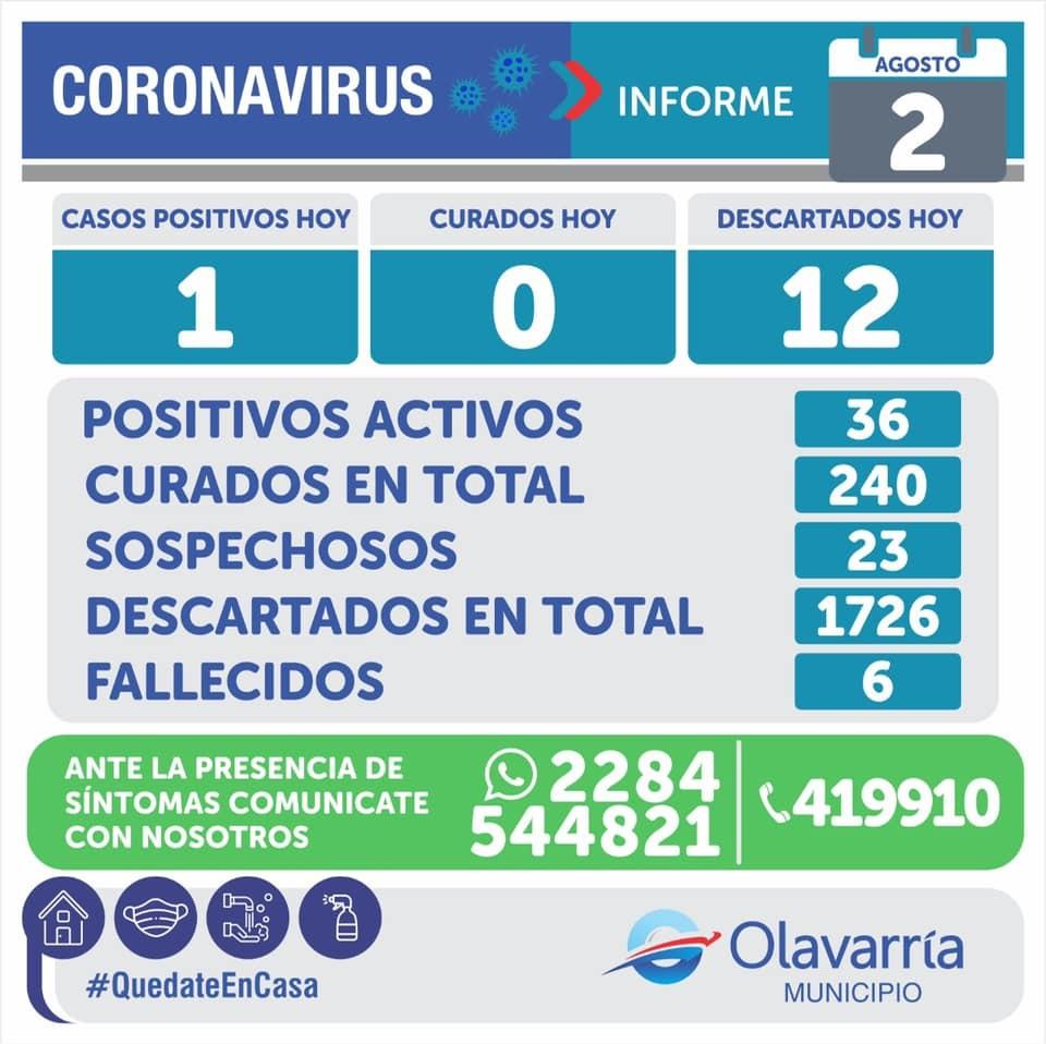 Olavarría: 282 positivos, 36 activos y 11 en la última semana