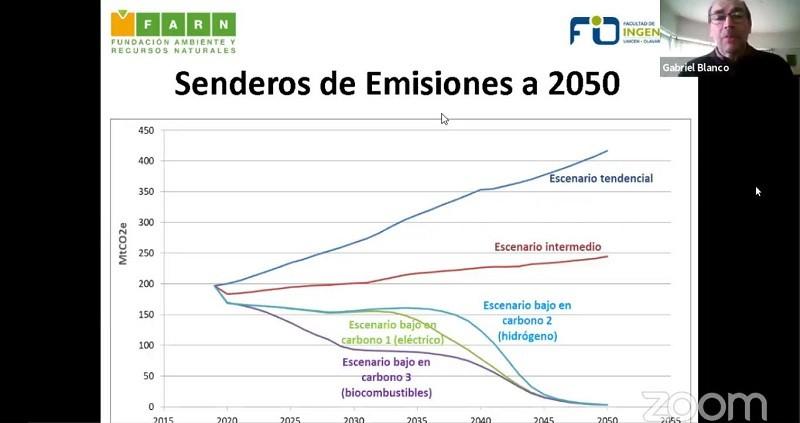 Caminos para mitigar el cambio climático
