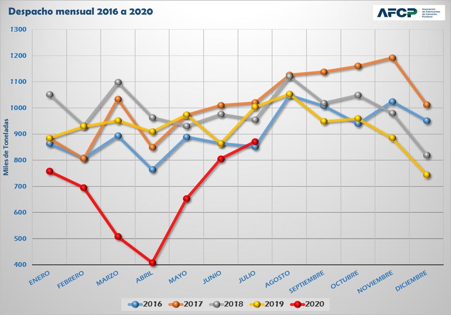 Por tercer mes consecutivo, suben los despachos de cemento, aunque siguen por debajo del 2019