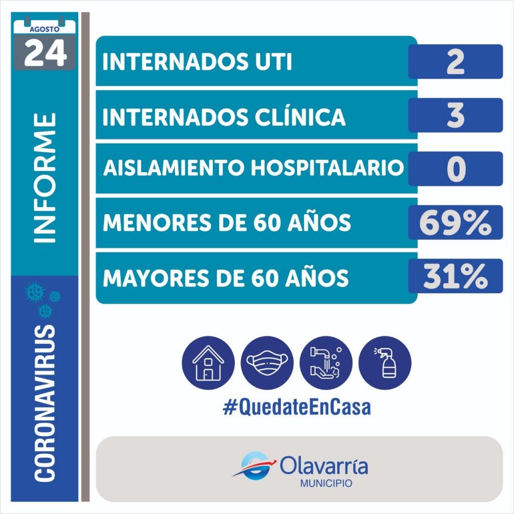 Boletín sanitario:  2 nuevos casos este lunes en Olavarría, 382 muertos en el país y 8.713 nuevos contagios